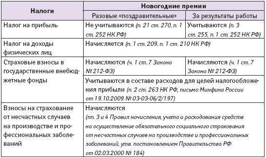 ходатайство о включении кандидата в список соискателей премии образец - фото 6