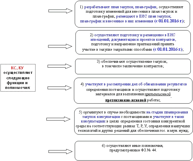 Образец приказ на закупку по 44 фз